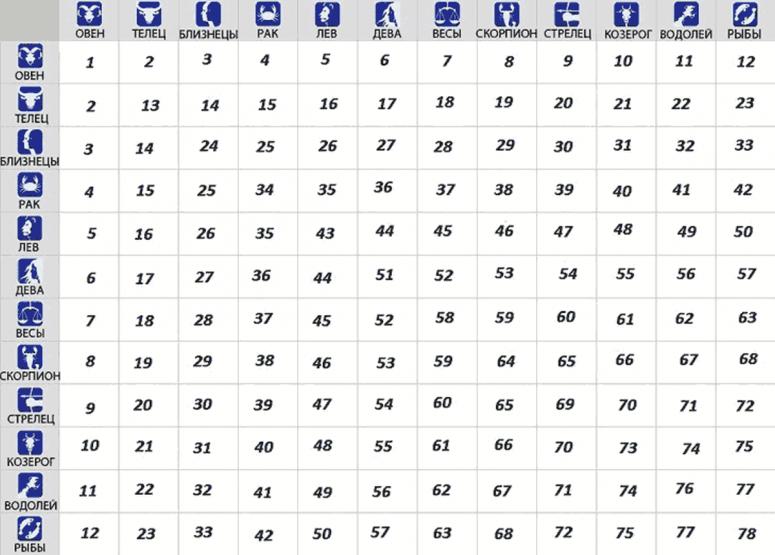 Астрологический тест: квадрат отношений Знаков Зодиака