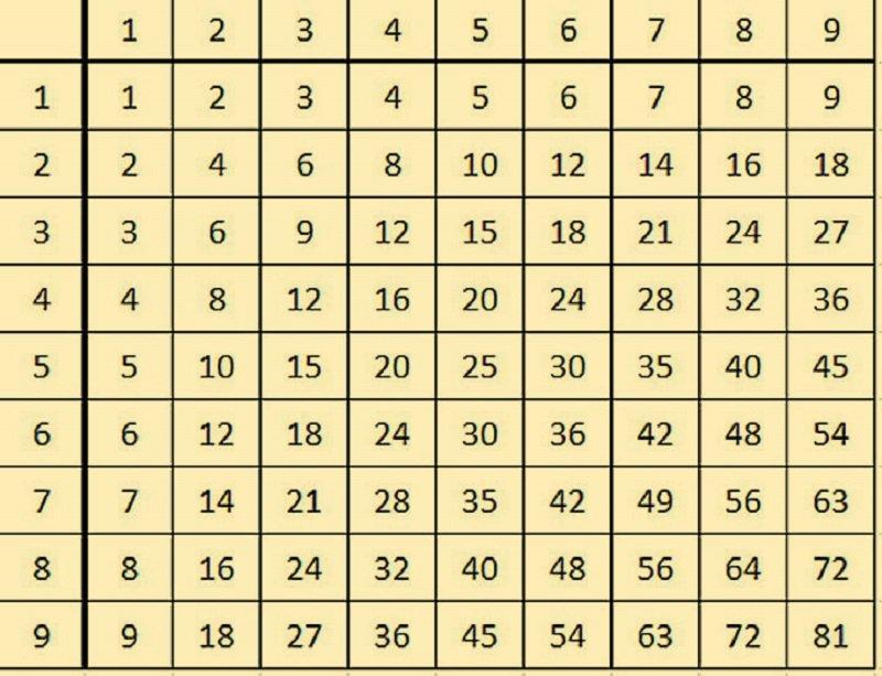 Учим таблицу умножения быстро и на всю жизнь