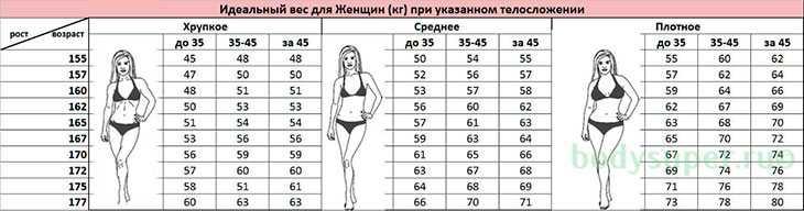 Как вычислить правильный вес по вашему росту. Таблица внутри